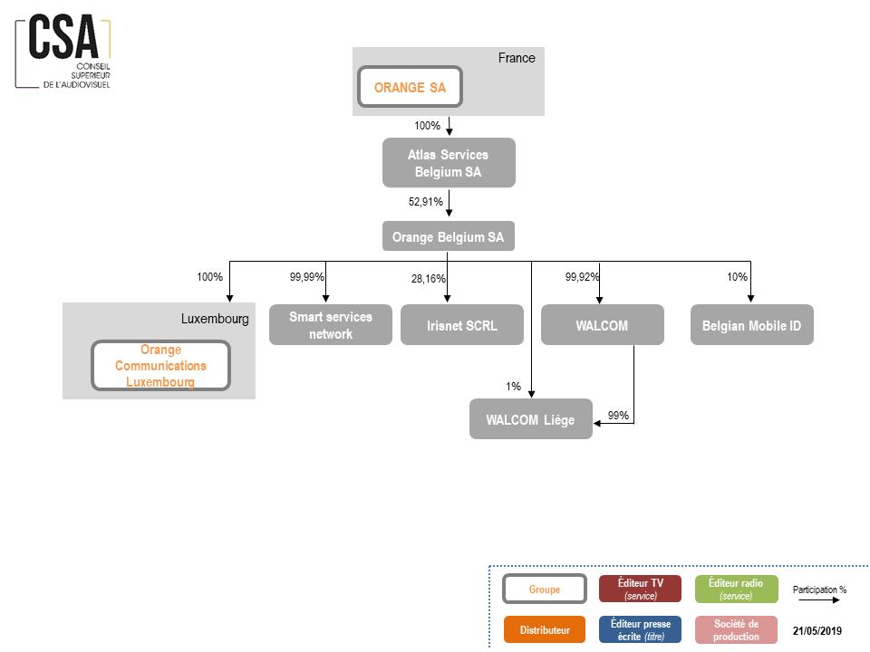 actionnariat Groupe Orange